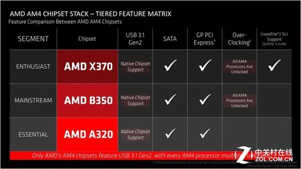 AMD凤凰涅盘浴火重生 3A平台的春天到来了