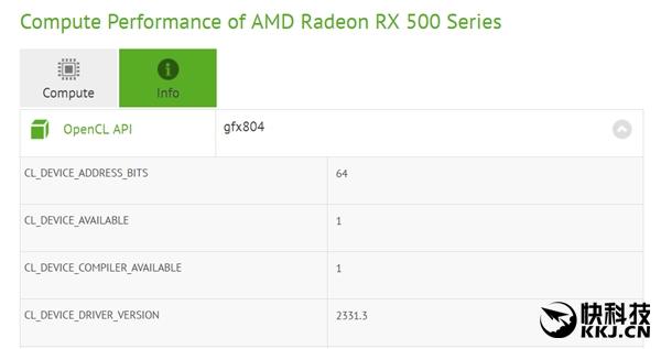 AMD RX 550显卡首次现身:平民福音