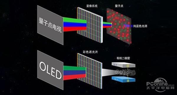 干掉液晶的OLED还烧屏吗?对比QLED有何区别...