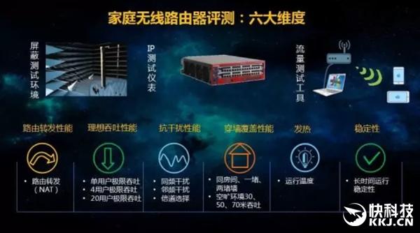中国移动:8品牌29款路由对比测试 综合第一是它