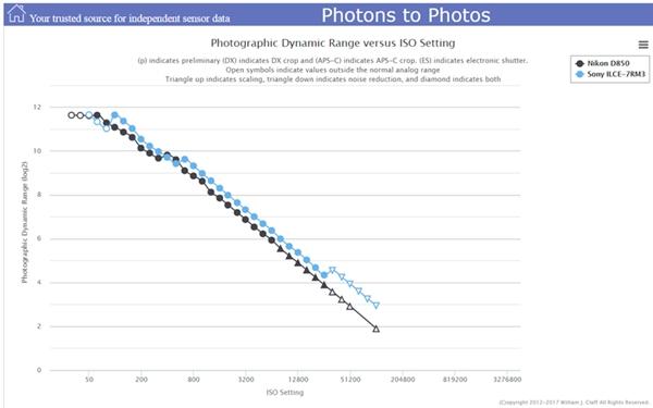 索尼A7RIII动态范围较A7RII提升不足半档