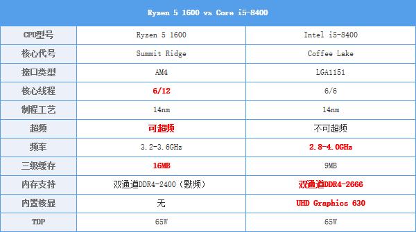 Ryzen 5大战八代酷睿i5 你最关心的我都测了