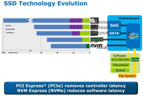 什么是M.2 NVMe固态盘?一文看懂:秒变DIY老司机