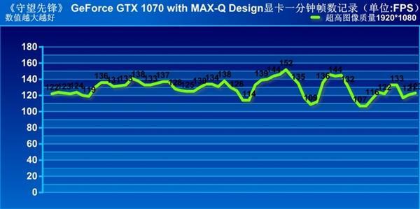 轻薄本福音!Max-Q显卡性能实测:炸裂