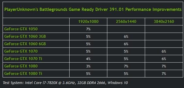 NVIDIA 391.01正式版驱动发布:吃鸡帧数普涨