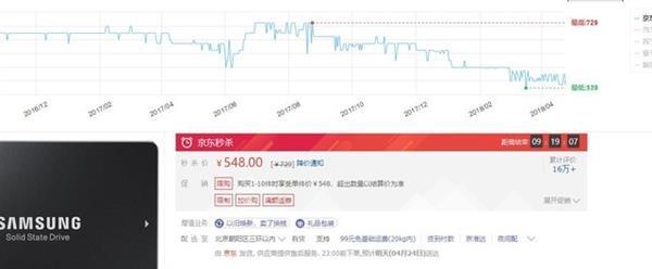 SSD历史新低价:啥时候降到1元1GB?