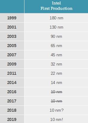 Intel 10nm跳票三年!多重曝光工艺难度太大