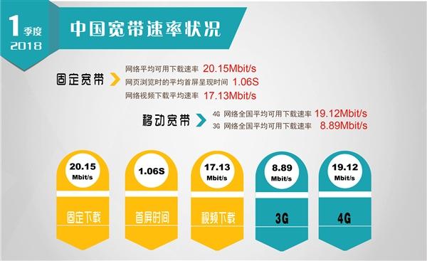 历史性一刻:中国固网宽带平均下载速度破20兆