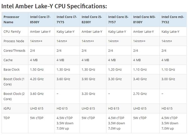 Intel八代超低功耗新品曝光:14nm++工艺、5W TDP