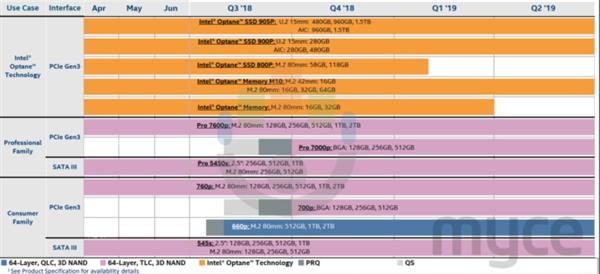 Intel傲腾905P固盘新增1.5TB、消费级TLC新品700p同时现身级
