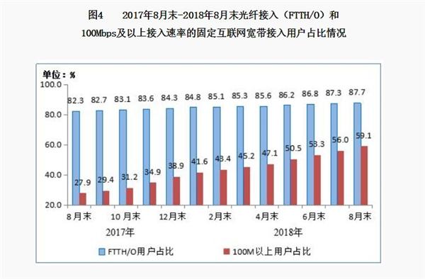 你家拖后腿没?工信部:8月100M及以上宽带用户占比达59.1%