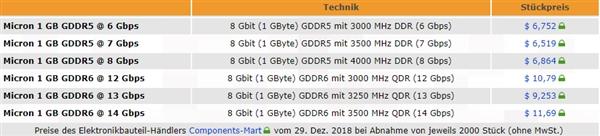 NVIDIA RTX 20系显卡贵得有理?GDDR6成本比GDDR5高70%