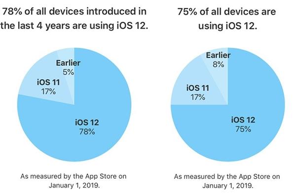 苹果花式秀iOS 12更新率:老用户热情最大