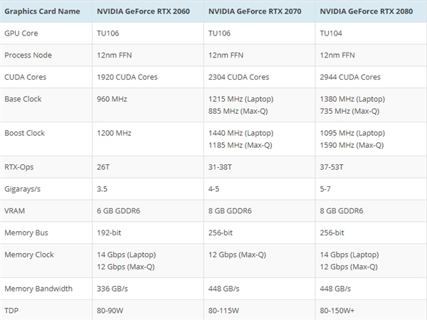 NVIDIA发布RTX 20系笔记本显卡:性能超10系桌面、2060提升50%