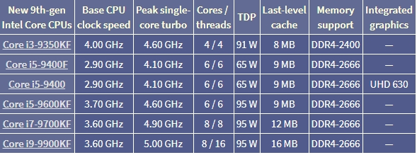Intel正式推出6款9代i9/i7/i5/i3桌面新品:不带核显的F系杀到