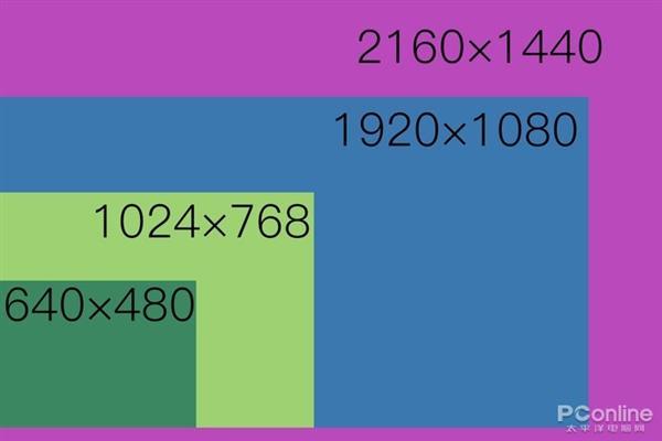 更高分辨率只是噱头?1080P与2K屏大对比