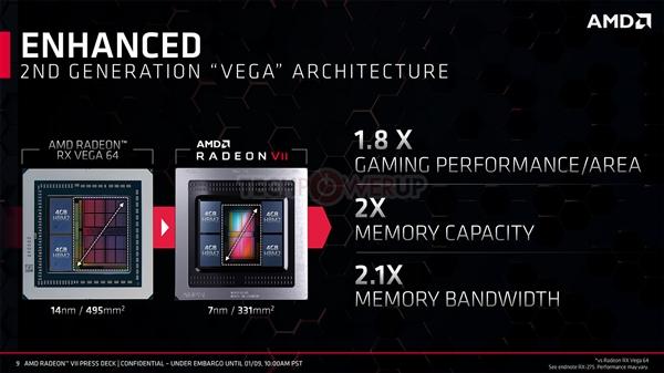 7nm优秀!AMD Radeon VII核心比RTX 2080小40%