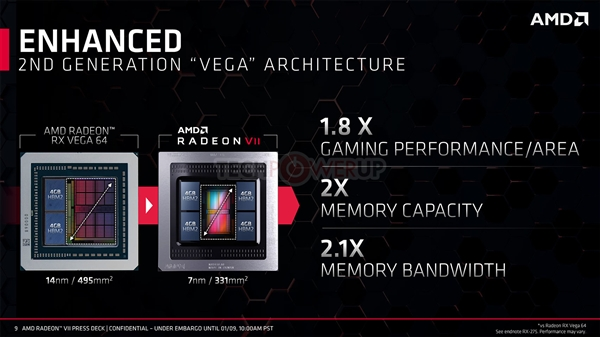 7nm优秀!AMD Radeon VII核心比RTX 2080小40%:游戏性能还小胜
