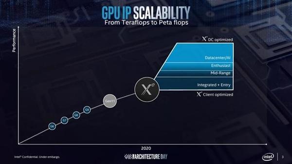 戴尔外星人看好Intel 2020独显Xe:争取和NVIDIA高端一战