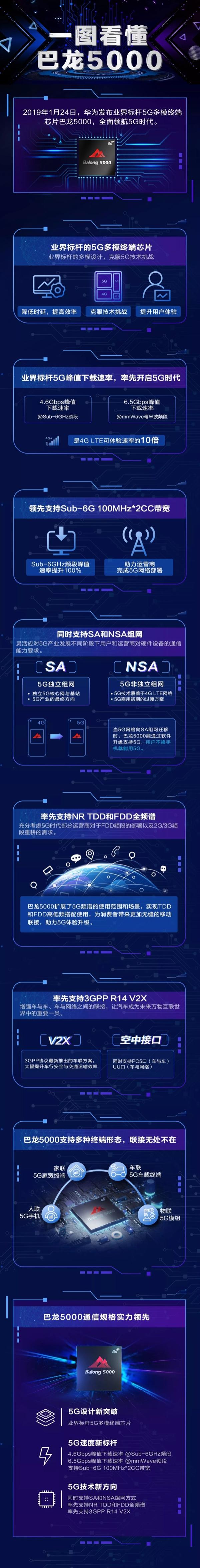 全球最快5G基带芯片!华为巴龙5000有多强?一张图看懂