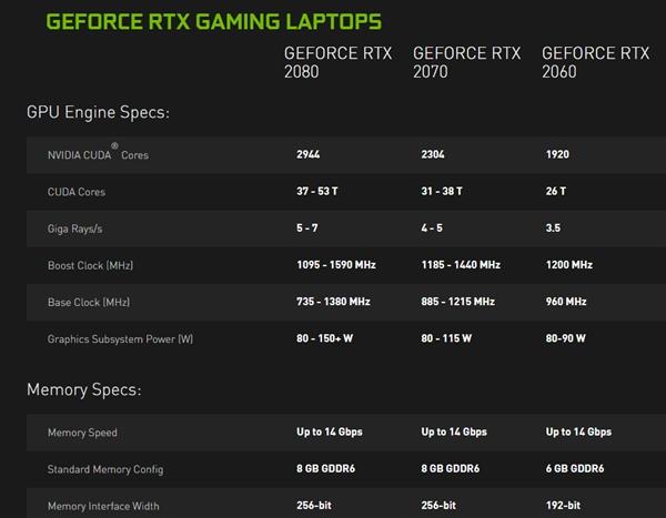 受笔记本功耗墙所限:RTX 2080 MaxQ频率腰斩、降至80瓦