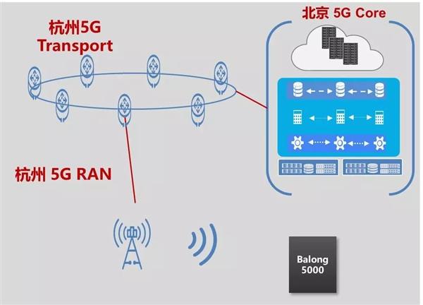 华为巴龙5000基带立功:中国移动2.6GHz 5G通话新突破