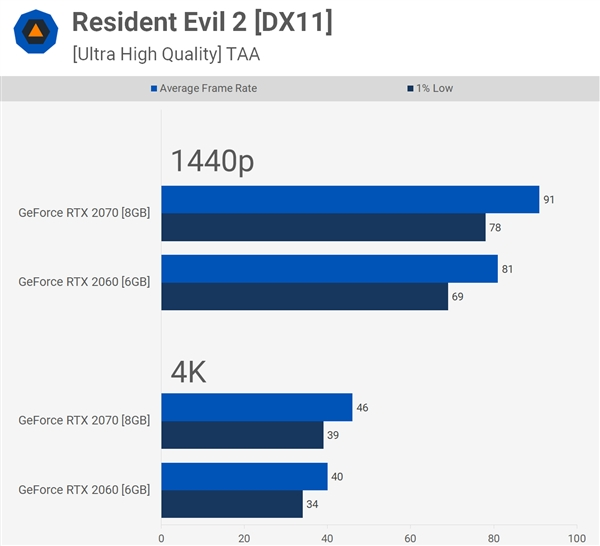 2K游戏会爆掉6GB显存吗?RTX 2060实战37款游戏
