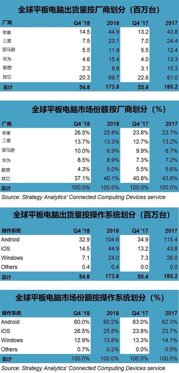 平板电脑重新受到用户青睐:低价是关键