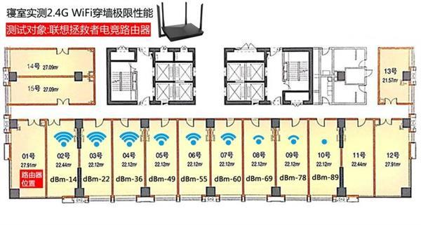 三大千兆电竞路由器横评:极限穿墙性能最强的竟是它