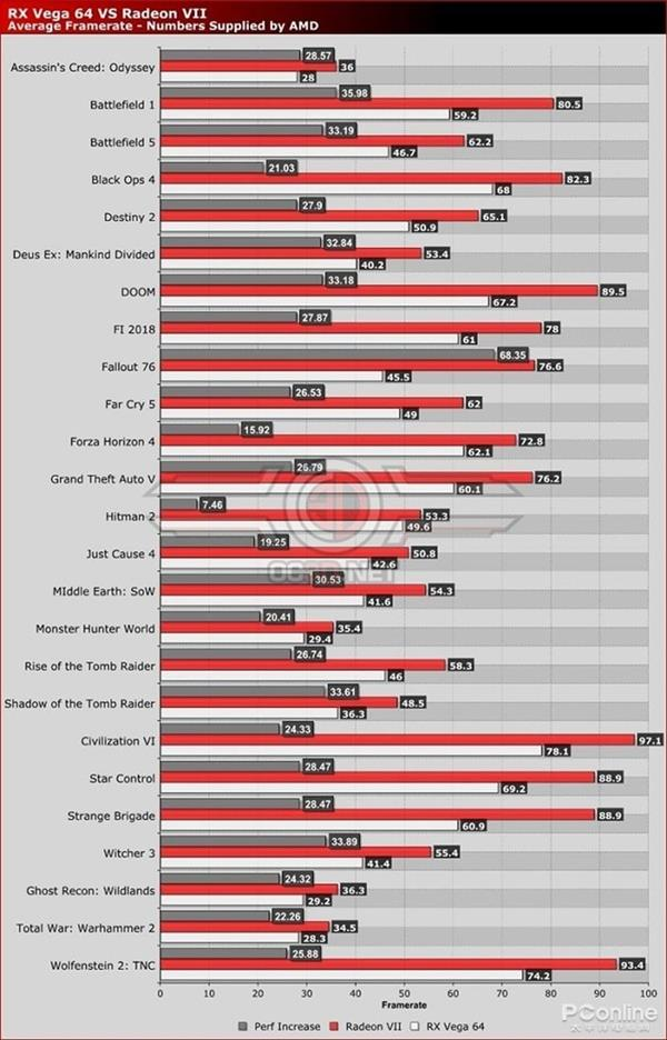 AMD Radeon VII显卡解析