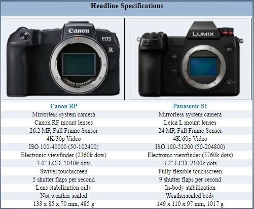 最小全幅微单 佳能EOS RP对比各家微单体积大小