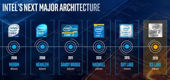 Intel 10nm Ice Lake解析:六大技术支柱落地