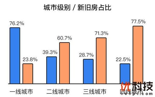 家装市场快速回暖 女性决策力与城市大小成正比
